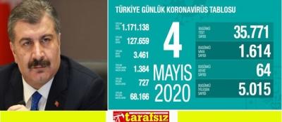 KORONAVİRÜS NEDENİYLE TOPLAM CAN KAYBI 3 BİN 461 OLDU